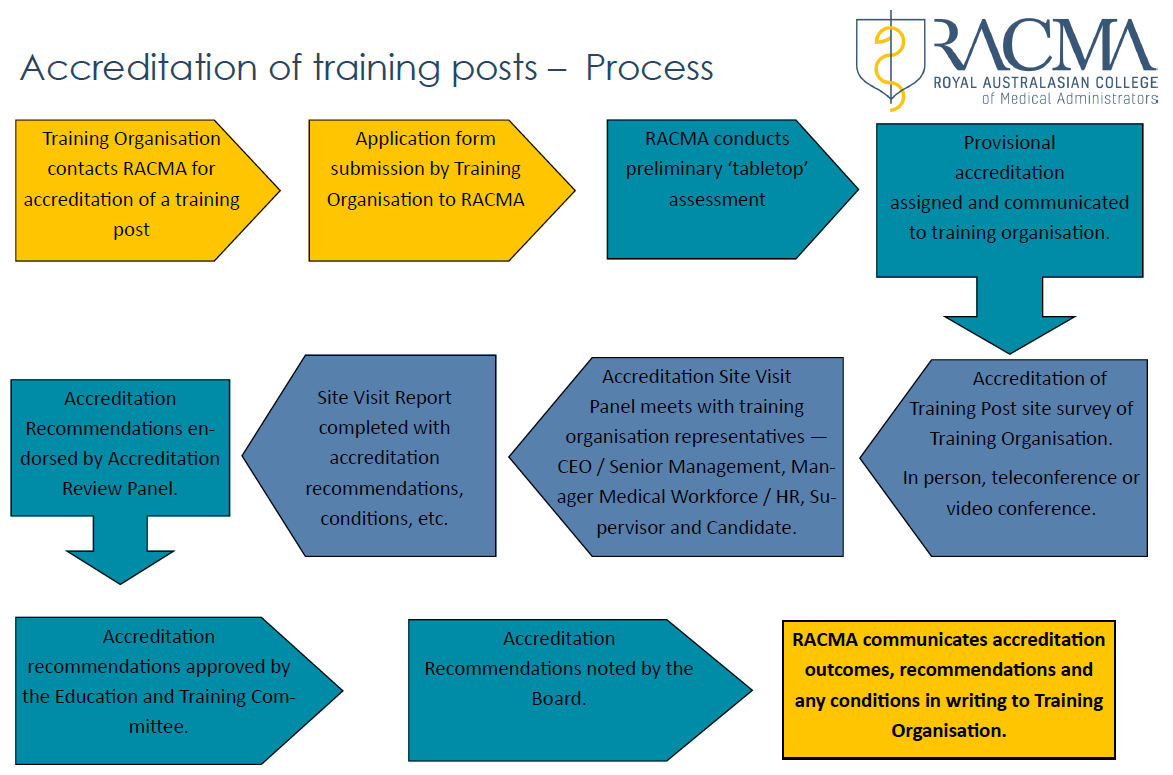 Training Post Accreditation Flow Chart 2018